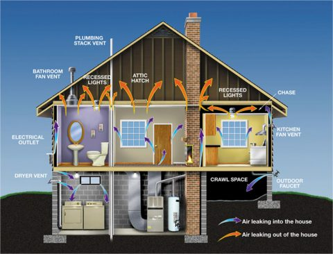 weatherize your house tips